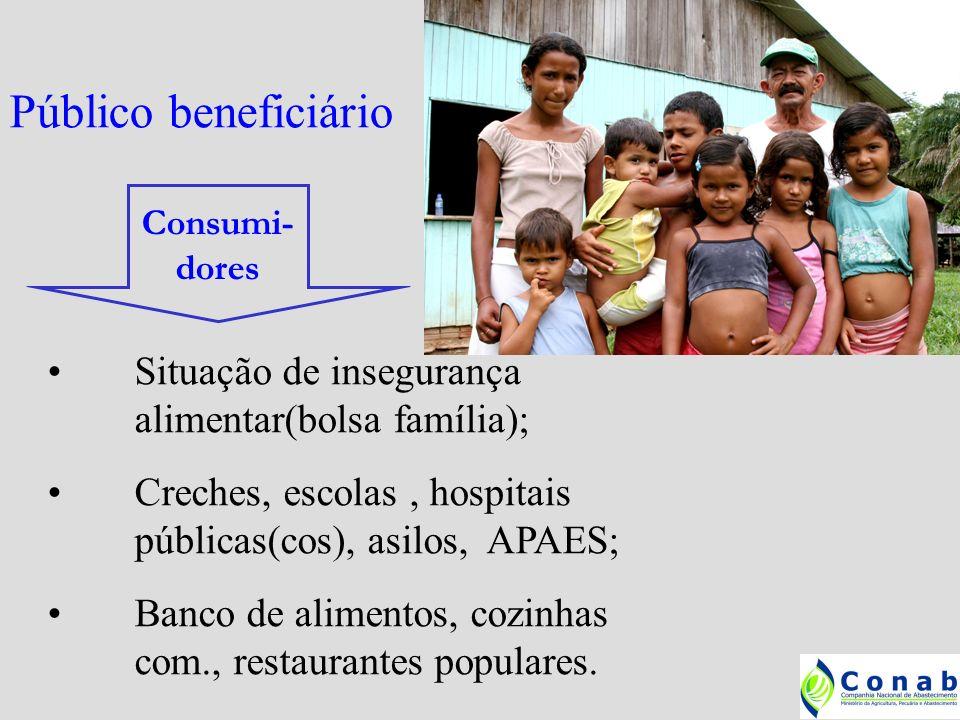 Agricultores Familiares do PRONAF(DAP); Limite de até $ 3.500,00 por família/ano(X 3); Organizados em associações e cooperativas; Produção Agropecuária própria; Fazer pesquisa de preços local – 3 diferentes; Aprovação do CONSEA Municipal.