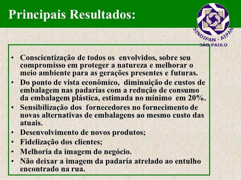 As padarias brasileiras contam com cerca de 40 milhões de visitas diárias, ou 1,2 bilhões de visitas mensais, isto é, 700 a 800 clientes por dia em cada padaria.