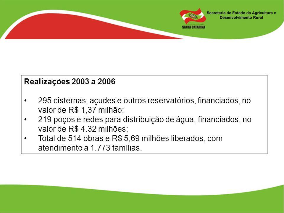 Realizações 2003 a 2006 295 cisternas, açudes e outros reservatórios, financiados, no valor de R$ 1,37 milhão; 219 poços e redes para distribuição de