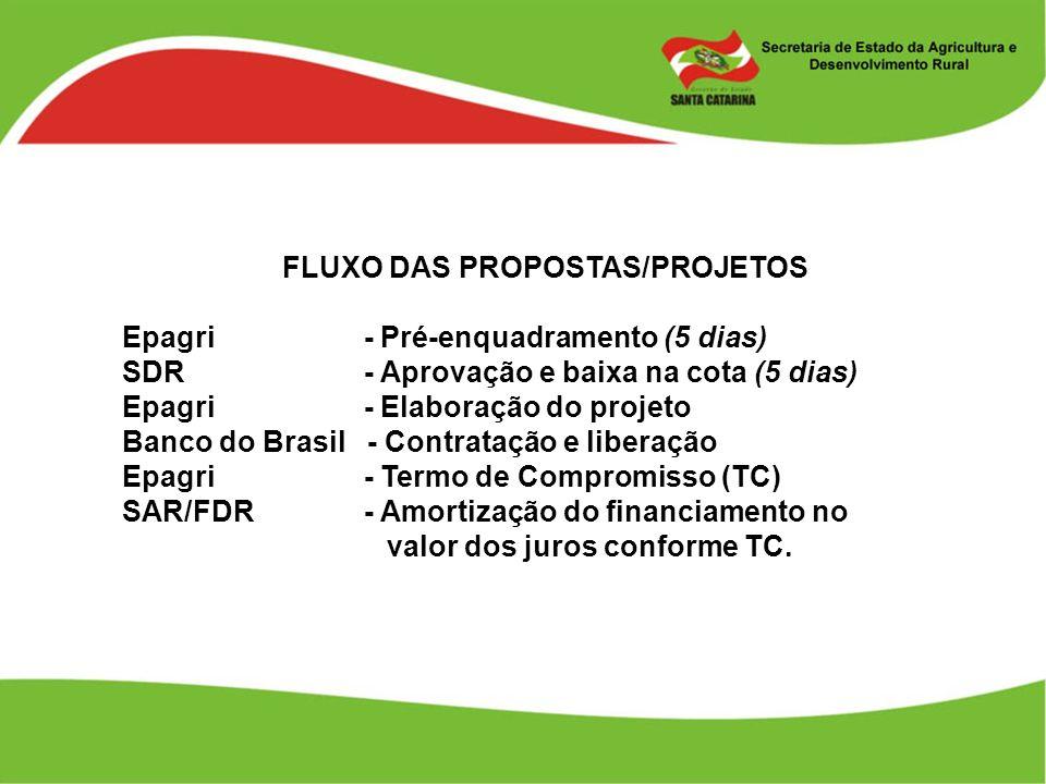 FLUXO DAS PROPOSTAS/PROJETOS Epagri - Pré-enquadramento (5 dias) SDR - Aprovação e baixa na cota (5 dias) Epagri - Elaboração do projeto Banco do Bras