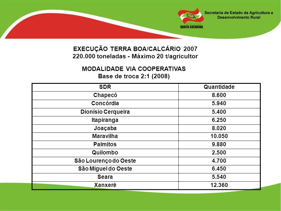 EXECUÇÃO TERRA BOA/CALCÁRIO 2007 220.000 toneladas - Máximo 20 t/agricultor MODALIDADE VIA COOPERATIVAS Base de troca 2:1 (2008) SDRQuantidade Chapecó