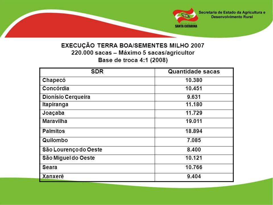 EXECUÇÃO TERRA BOA/SEMENTES MILHO 2007 220.000 sacas – Máximo 5 sacas/agricultor Base de troca 4:1 (2008) SDRQuantidade sacas Chapecó10.380 Concórdia1