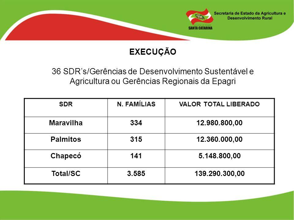 EXECUÇÃO 36 SDRs/Gerências de Desenvolvimento Sustentável e Agricultura ou Gerências Regionais da Epagri SDRN. FAMÍLIASVALOR TOTAL LIBERADO Maravilha3
