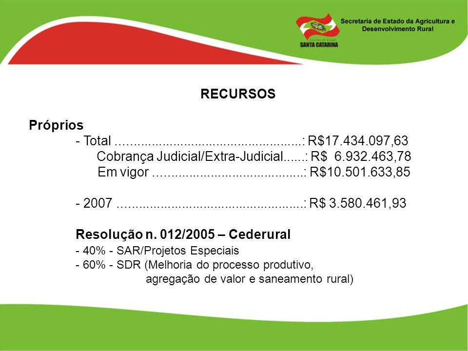 RECURSOS Próprios - Total....................................................: R$17.434.097,63 Cobrança Judicial/Extra-Judicial......: R$ 6.932.463,78