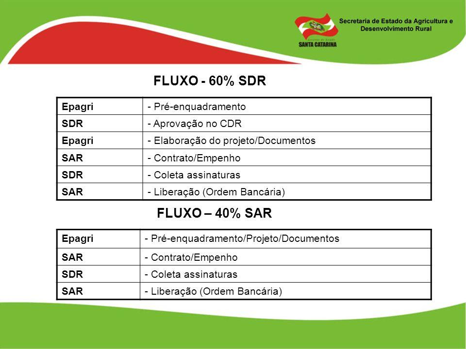 FLUXO - 60% SDR Epagri- Pré-enquadramento SDR- Aprovação no CDR Epagri- Elaboração do projeto/Documentos SAR- Contrato/Empenho SDR- Coleta assinaturas
