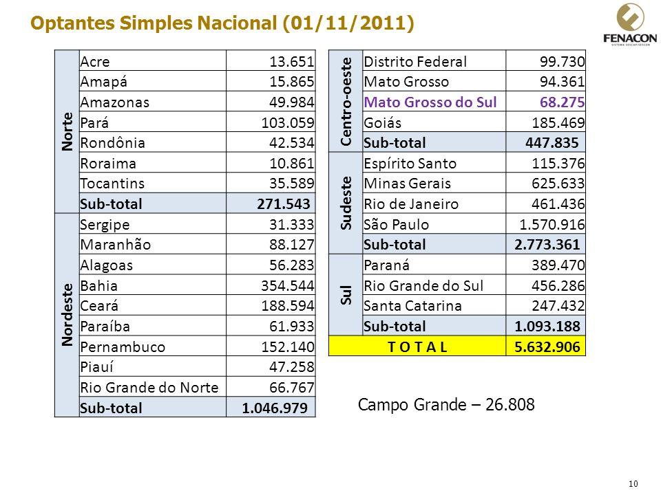 10 Optantes Simples Nacional (01/11/2011) Norte Acre13.651 Centro-oeste Distrito Federal99.730 Amapá15.865Mato Grosso94.361 Amazonas49.984Mato Grosso