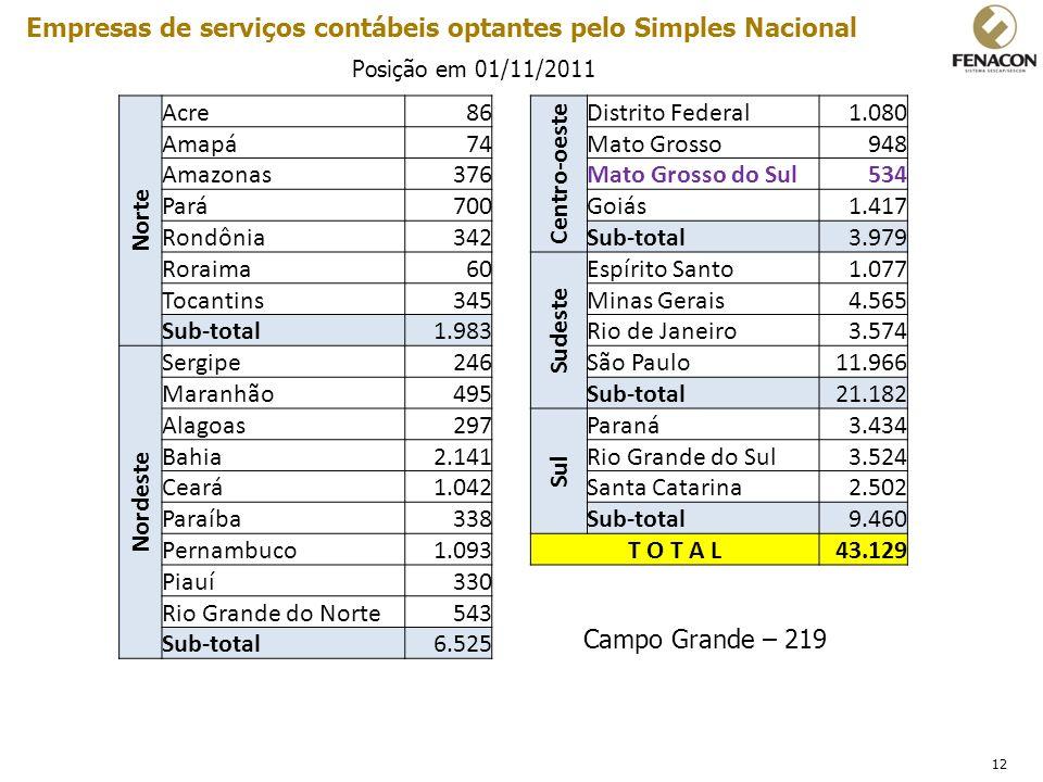 12 Empresas de serviços contábeis optantes pelo Simples Nacional Posição em 01/11/2011 Norte Acre86 Centro-oeste Distrito Federal1.080 Amapá74Mato Gro