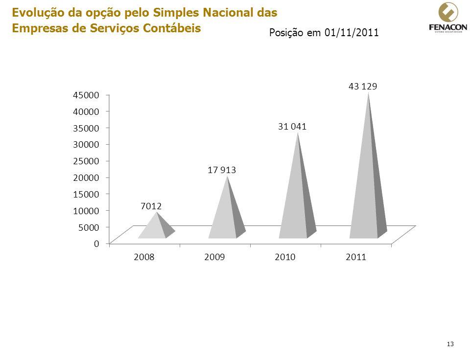 13 Evolução da opção pelo Simples Nacional das Empresas de Serviços Contábeis Posição em 01/11/2011