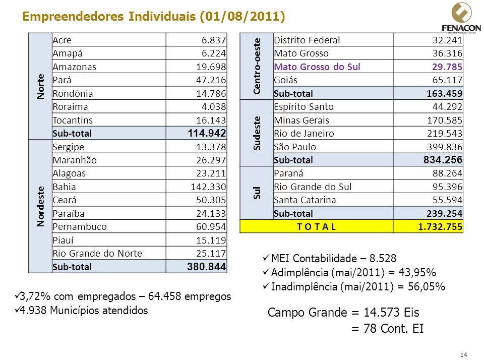 14 Empreendedores Individuais (01/08/2011) 3,72% com empregados – 64.458 empregos 4.938 Municípios atendidos MEI Contabilidade – 8.528 Adimplência (ma