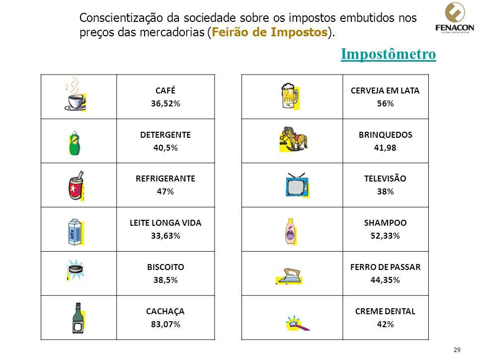 29 Conscientização da sociedade sobre os impostos embutidos nos preços das mercadorias (Feirão de Impostos). Impostômetro CAFÉ 36,52% CERVEJA EM LATA