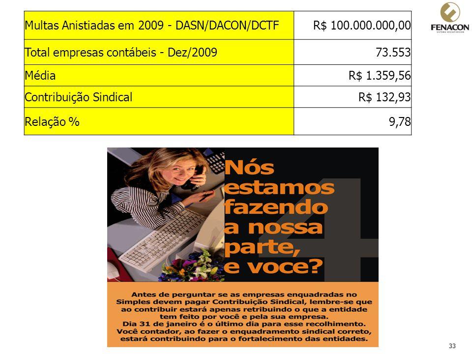 33 Multas Anistiadas em 2009 - DASN/DACON/DCTFR$ 100.000.000,00 Total empresas contábeis - Dez/200973.553 MédiaR$ 1.359,56 Contribuição SindicalR$ 132