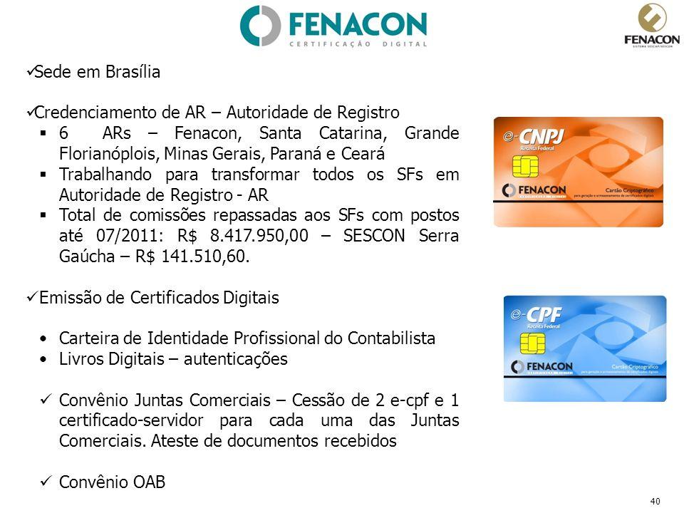 40 Sede em Brasília Credenciamento de AR – Autoridade de Registro 6 ARs – Fenacon, Santa Catarina, Grande Florianóplois, Minas Gerais, Paraná e Ceará