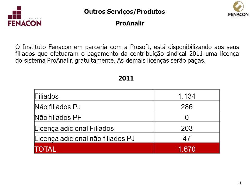 41 Outros Serviços/Produtos ProAnalir O Instituto Fenacon em parceria com a Prosoft, está disponibilizando aos seus filiados que efetuaram o pagamento