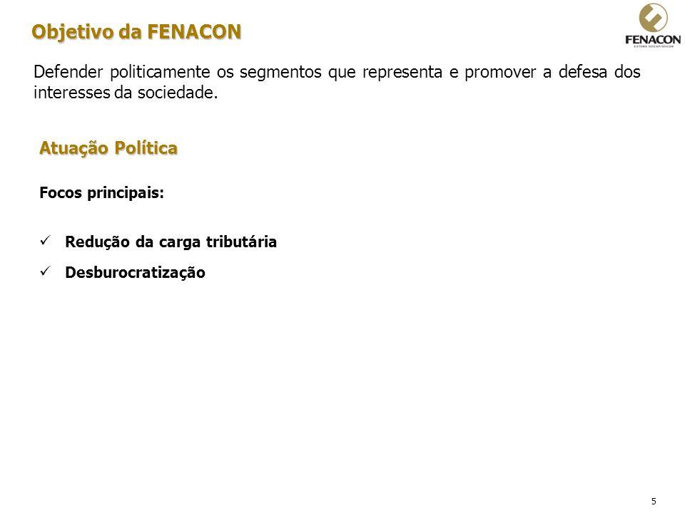 5 Objetivo da FENACON Defender politicamente os segmentos que representa e promover a defesa dos interesses da sociedade. Atuação Política Focos princ