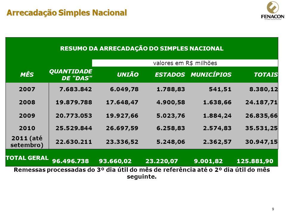 9 Arrecadação Simples Nacional RESUMO DA ARRECADAÇÃO DO SIMPLES NACIONAL valores em R$ milhões MÊS QUANTIDADE DE