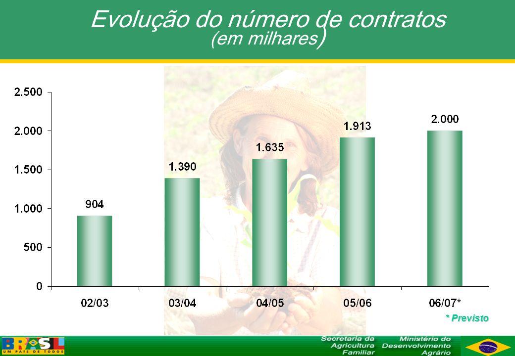 Evolução do número de contratos (em milhares ) * Previsto