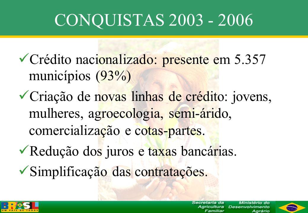 CONQUISTAS 2003 - 2006 Crédito nacionalizado: presente em 5.357 municípios (93%) Criação de novas linhas de crédito: jovens, mulheres, agroecologia, s