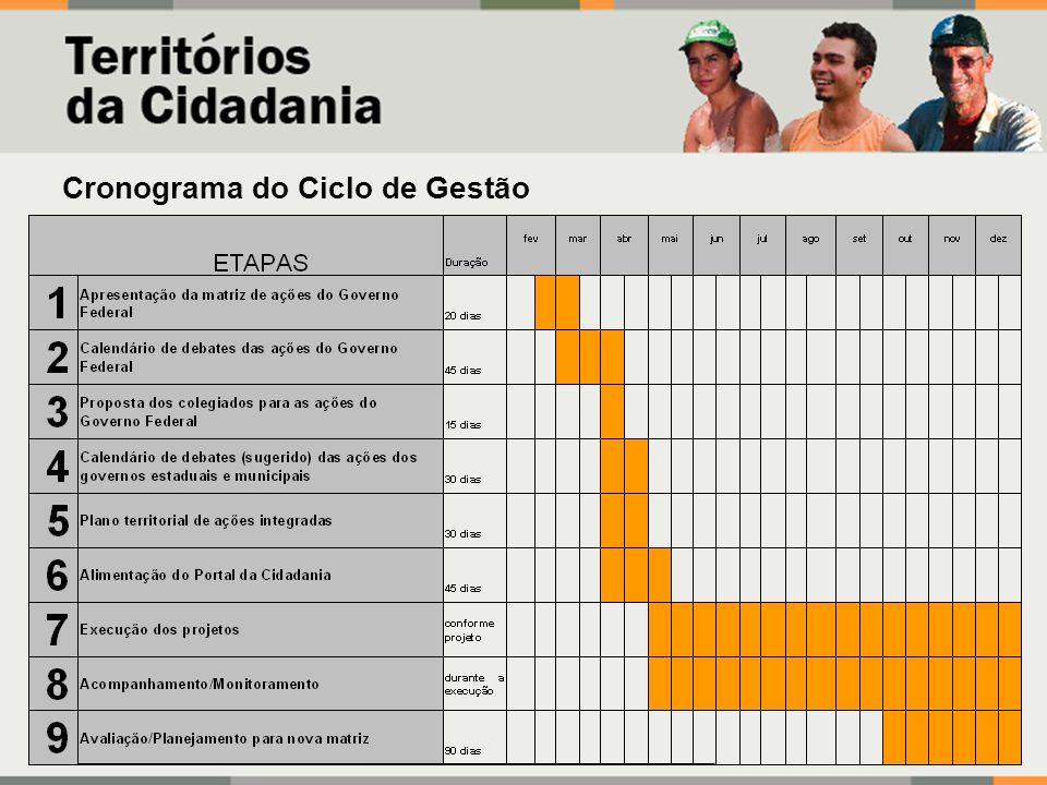 Cronograma do Ciclo de Gestão