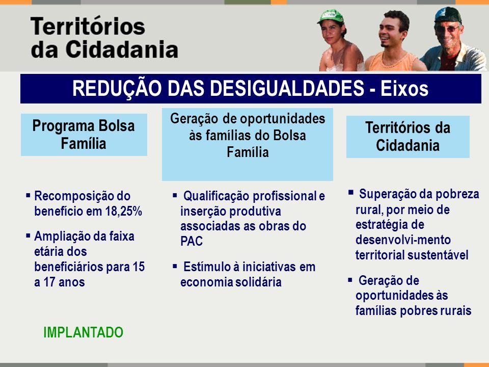 REDUÇÃO DAS DESIGUALDADES - Eixos Recomposição do benefício em 18,25% Ampliação da faixa etária dos beneficiários para 15 a 17 anos Superação da pobre