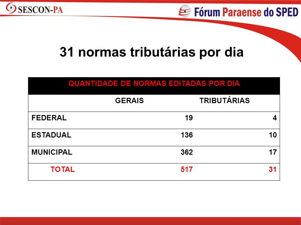 31 normas tributárias por dia QUANTIDADE DE NORMAS EDITADAS POR DIA GERAISTRIBUTÁRIAS FEDERAL194 ESTADUAL13610 MUNICIPAL36217 TOTAL51731