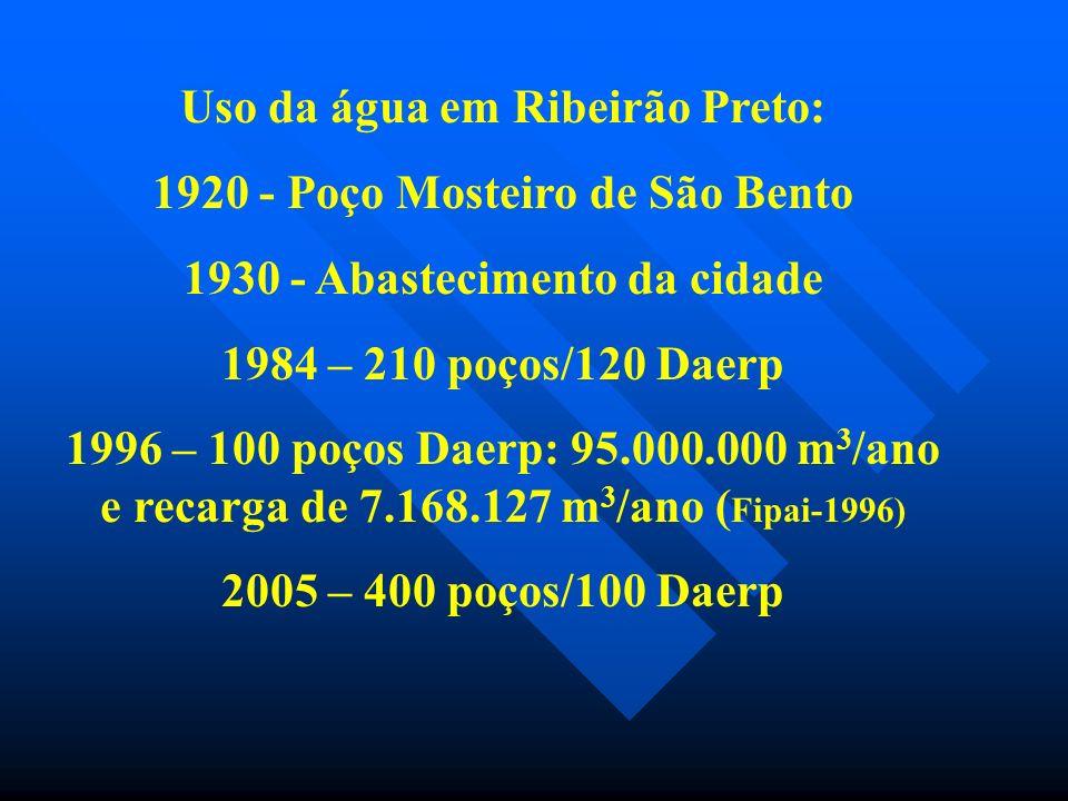 Uso da água em Ribeirão Preto: 1920 - Poço Mosteiro de São Bento 1930 - Abastecimento da cidade 1984 – 210 poços/120 Daerp 1996 – 100 poços Daerp: 95.000.000 m 3 /ano e recarga de 7.168.127 m 3 /ano ( Fipai-1996) 2005 – 400 poços/100 Daerp
