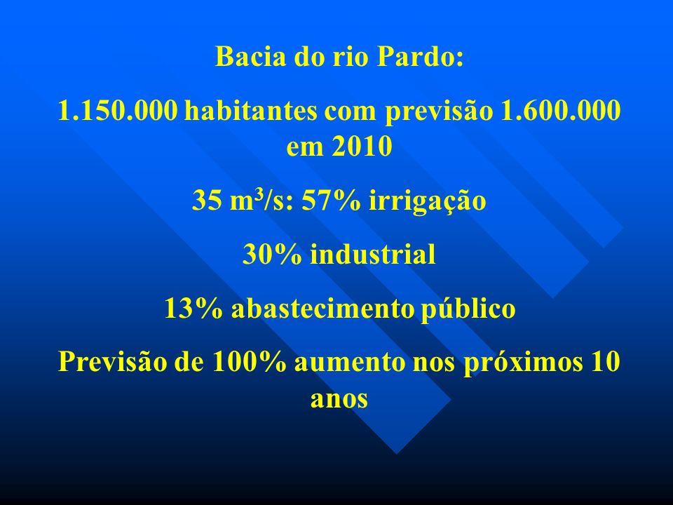 Bacia do rio Pardo: 1.150.000 habitantes com previsão 1.600.000 em 2010 35 m 3 /s: 57% irrigação 30% industrial 13% abastecimento público Previsão de 100% aumento nos próximos 10 anos