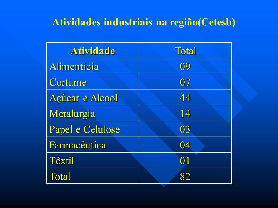 AtividadeTotal Alimentícia09 Cortume07 Açúcar e Alcool 44 Metalurgia14 Papel e Celulose 03 Farmacêutica04 Têxtil01 Total82 Atividades industriais na região(Cetesb)
