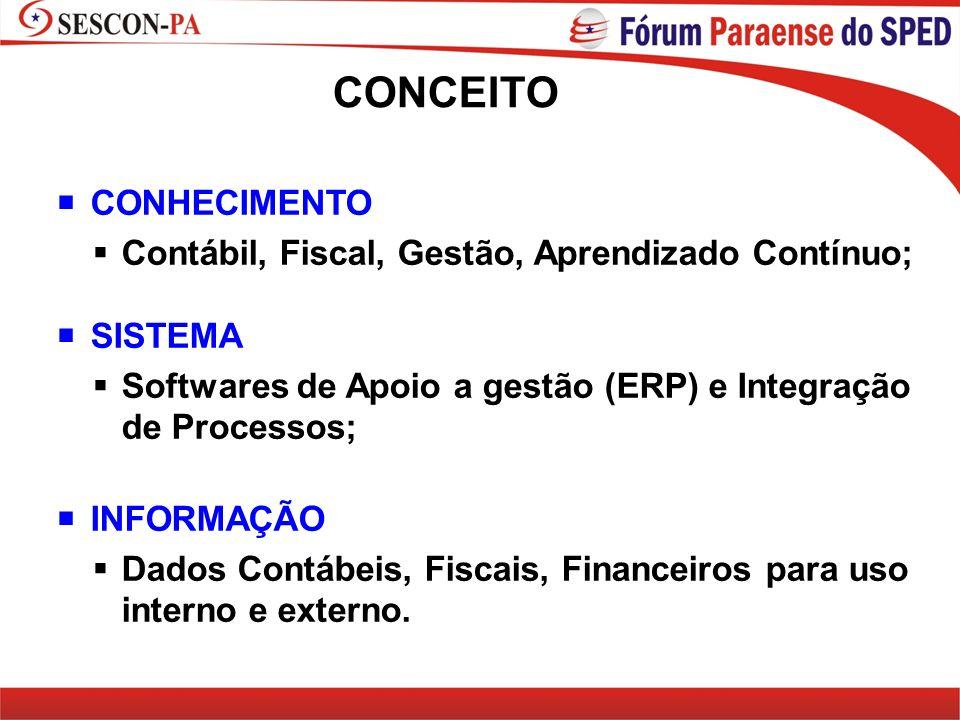 CONCEITO CONHECIMENTO Contábil, Fiscal, Gestão, Aprendizado Contínuo; SISTEMA Softwares de Apoio a gestão (ERP) e Integração de Processos; INFORMAÇÃO