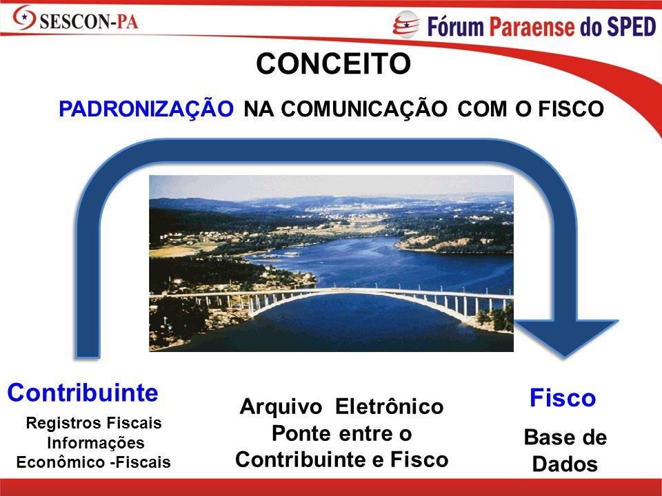 PADRONIZAÇÃO NA COMUNICAÇÃO COM O FISCO CONCEITO Contribuinte Registros Fiscais Informações Econômico -Fiscais Arquivo Eletrônico Ponte entre o Contri