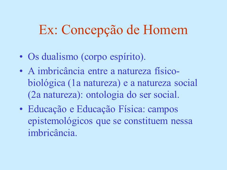 Ex: Concepção de Homem Os dualismo (corpo espírito). A imbricância entre a natureza físico- biológica (1a natureza) e a natureza social (2a natureza):