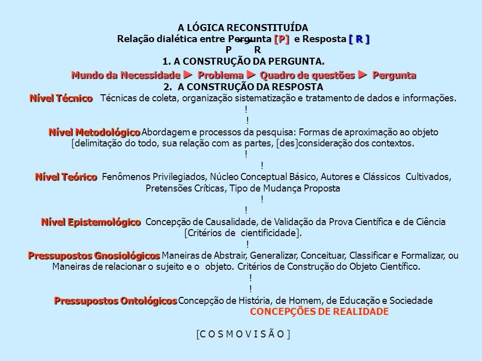 A LÓGICA RECONSTITUÍDA [P][ R ] Relação dialética entre Pergunta [P] e Resposta [ R ] P R 1. A CONSTRUÇÃO DA PERGUNTA. Mundo da Necessidade Problema Q