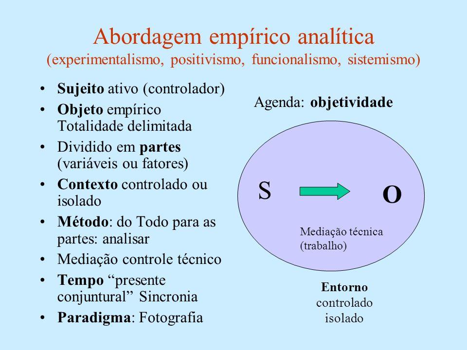 Abordagem empírico analítica (experimentalismo, positivismo, funcionalismo, sistemismo) Sujeito ativo (controlador) Objeto empírico Totalidade delimit