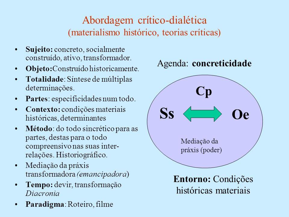 Abordagem crítico-dialética (materialismo histórico, teorias críticas) Sujeito: concreto, socialmente construído, ativo, transformador. Objeto:Constru