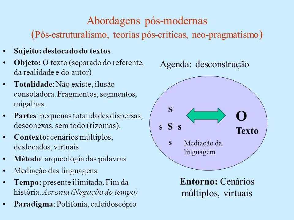 Abordagens pós-modernas ( Pós-estruturalismo, teorias pós-criticas, neo-pragmatismo ) Sujeito: deslocado do textos Objeto: O texto (separado do refere