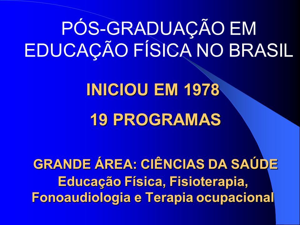 Nos últimos dez anos – Rumo a consolidação da Pós-Graduação em Educação Física no Brasil Atualmente 19 programas 11 sudeste (4 DO) 2 centro-oeste (1 DO) 6 sul (2 DO) Norte e Nordeste - nenhum 2006 - 2 novos (UFV, UFPel Fora do sistema UFRJ UFSM Minter Manaus Pará Paraíba Consórcios UEL/UEM UFV/UFJF INCIPIENTE EM RELAÇÃO A OUTRAS ÁREAS DINTER Paraíba
