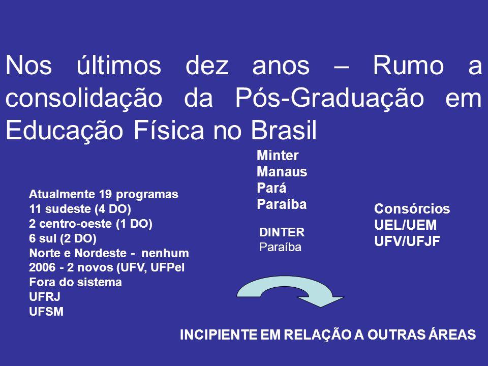 Nos últimos dez anos – Rumo a consolidação da Pós-Graduação em Educação Física no Brasil Atualmente 19 programas 11 sudeste (4 DO) 2 centro-oeste (1 D