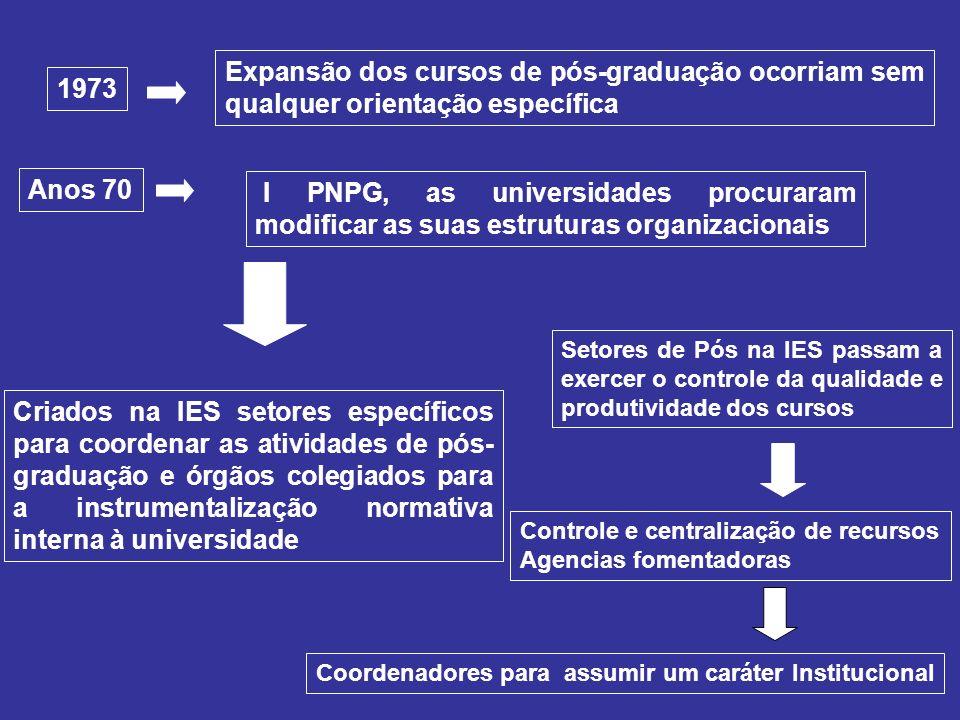 Anos 70 Expansão dos cursos de pós-graduação ocorriam sem qualquer orientação específica 1973 I PNPG, as universidades procuraram modificar as suas es