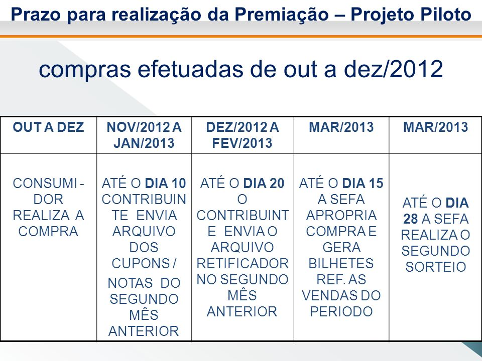 Prazo para realização da Premiação – Projeto Piloto compras efetuadas de out a dez/2012 OUT A DEZNOV/2012 A JAN/2013 DEZ/2012 A FEV/2013 MAR/2013 CONSUMI - DOR REALIZA A COMPRA ATÉ O DIA 10 CONTRIBUIN TE ENVIA ARQUIVO DOS CUPONS / NOTAS DO SEGUNDO MÊS ANTERIOR ATÉ O DIA 20 O CONTRIBUINT E ENVIA O ARQUIVO RETIFICADOR NO SEGUNDO MÊS ANTERIOR ATÉ O DIA 15 A SEFA APROPRIA COMPRA E GERA BILHETES REF.