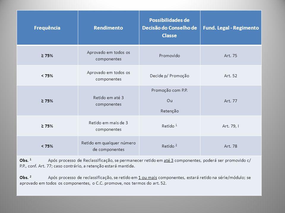 FrequênciaRendimento Possibilidades de Decisão do Conselho de Classe Fund. Legal - Regimento 75% Aprovado em todos os componentes PromovidoArt. 75 < 7