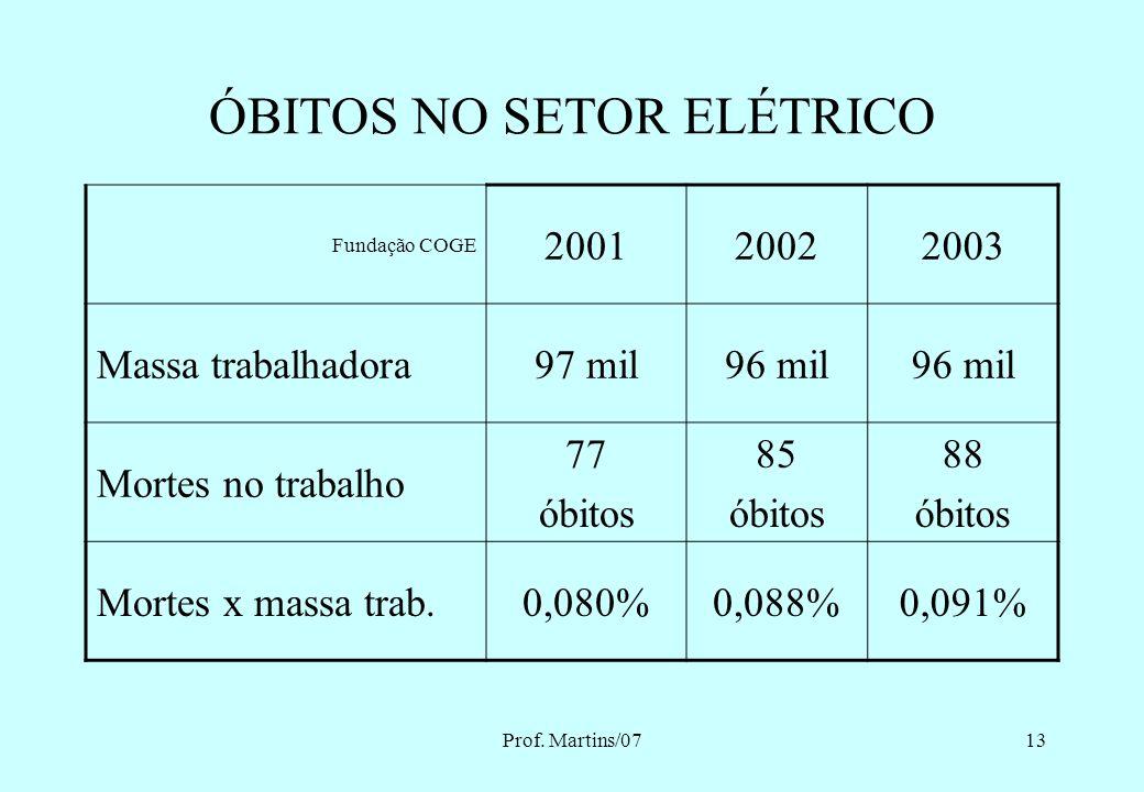 Prof. Martins/0712 PANORAMA DE ÓBITOS NO TRABALHO NO SETOR ELÉTRICO