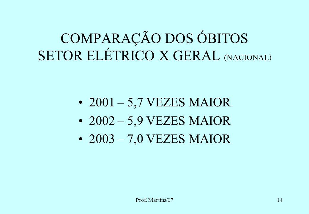 Prof. Martins/0713 ÓBITOS NO SETOR ELÉTRICO Fundação COGE 200120022003 Massa trabalhadora97 mil96 mil Mortes no trabalho 77 óbitos 85 óbitos 88 óbitos