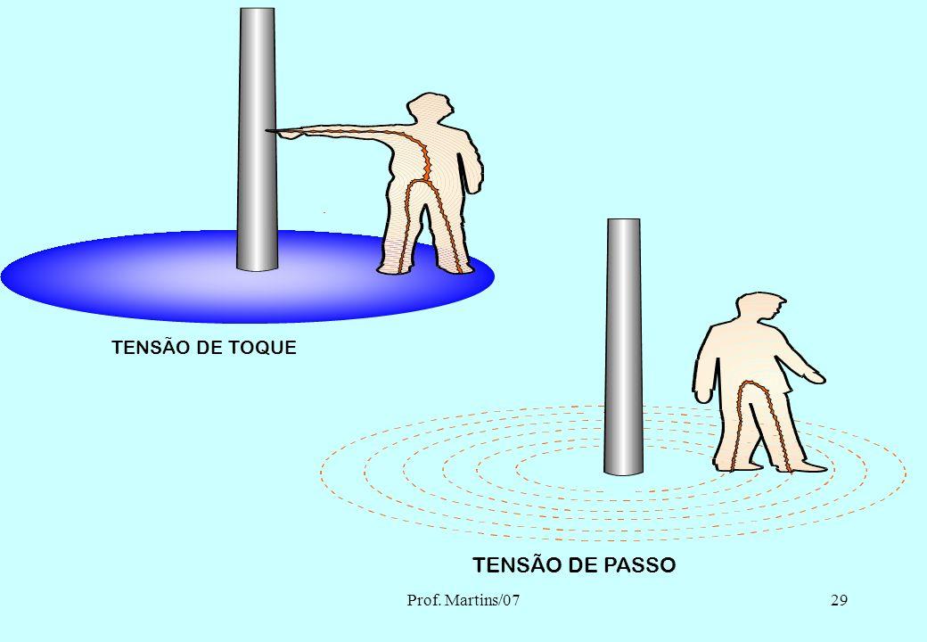 Prof. Martins/0728 É uma perturbação acidental que se manifesta no organismo humano, quando percorrido por uma corrente elétrica. CHOQUE ELÉTRICO