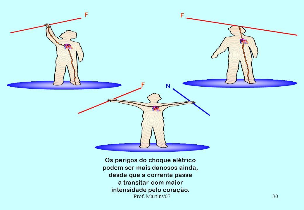 Prof. Martins/0729 TENSÃO DE PASSO TENSÃO DE TOQUE