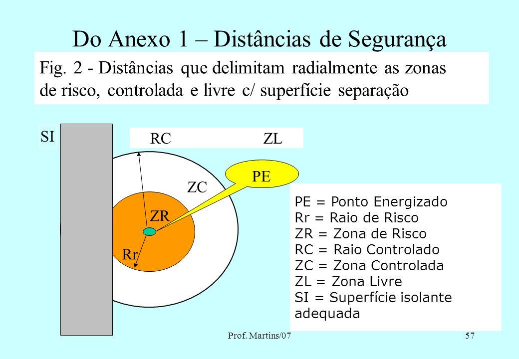Prof. Martins/0756 Do Anexo 1 – Distâncias de Segurança Fig 1. – Distâncias que delimitam radialmente as zonas de risco, controlada e livre: ZL RC ZC