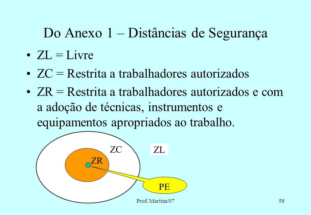 Prof. Martins/0757 Do Anexo 1 – Distâncias de Segurança Fig. 2 - Distâncias que delimitam radialmente as zonas de risco, controlada e livre c/ superfí