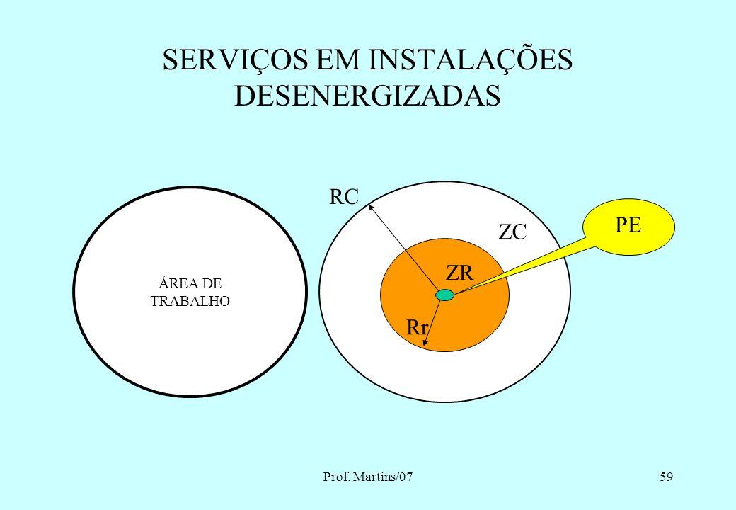 Prof. Martins/0758 ZL = Livre ZC = Restrita a trabalhadores autorizados ZR = Restrita a trabalhadores autorizados e com a adoção de técnicas, instrume
