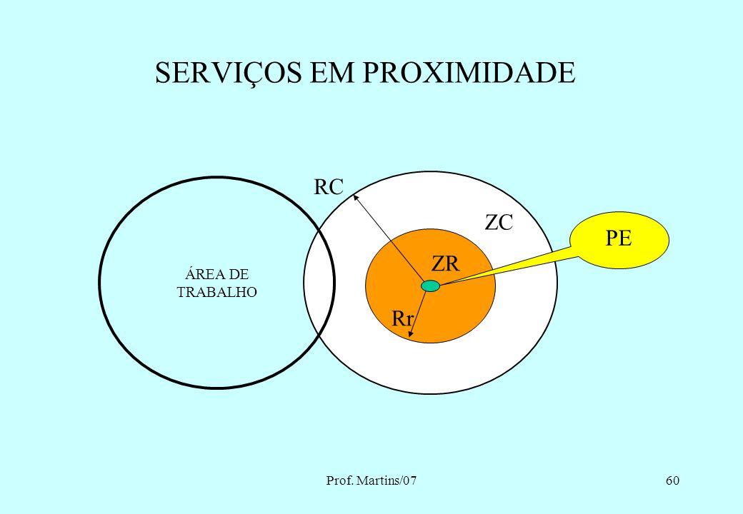 Prof. Martins/0759 SERVIÇOS EM INSTALAÇÕES DESENERGIZADAS ZC ZR Rr PE ÁREA DE TRABALHO RC