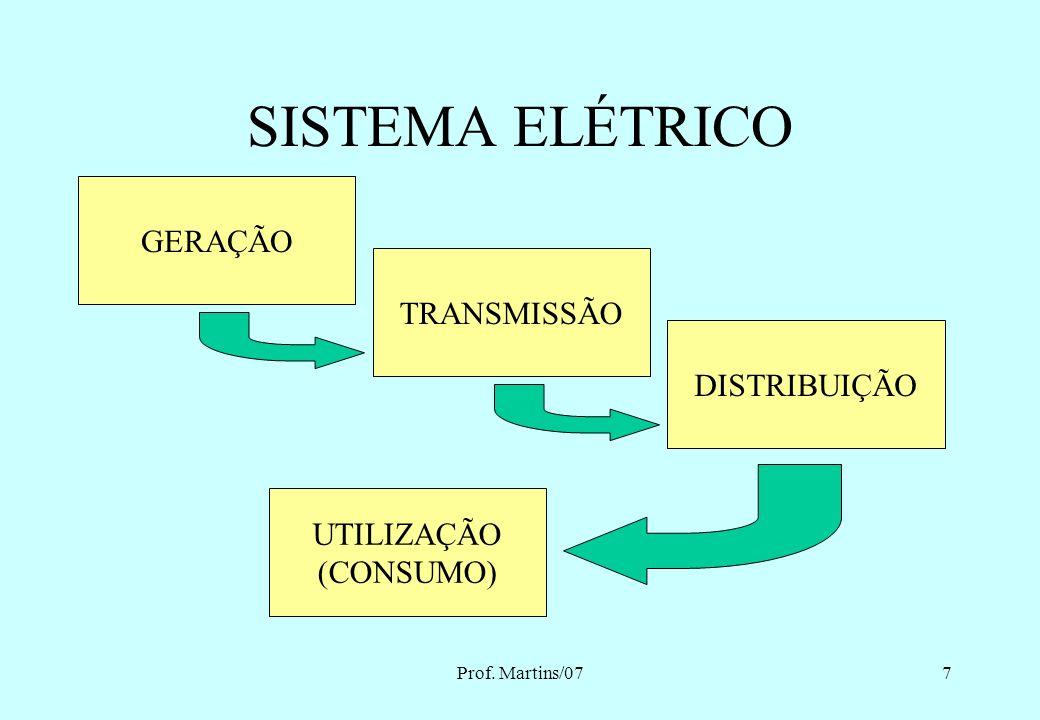 Prof. Martins/077 SISTEMA ELÉTRICO GERAÇÃO TRANSMISSÃO DISTRIBUIÇÃO UTILIZAÇÃO (CONSUMO)