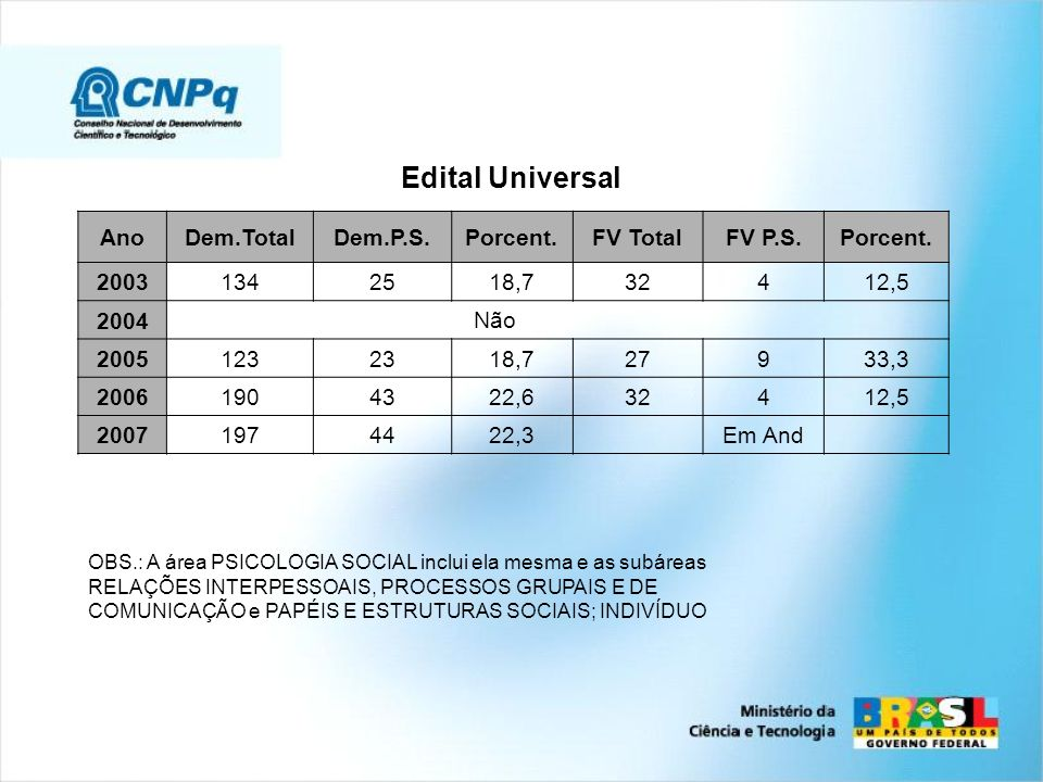 Edital Universal AnoDem.TotalDem.P.S.Porcent.FV TotalFV P.S.Porcent. 20031342518,732412,5 2004 Não 20051232318,727933,3 20061904322,632412,5 200719744