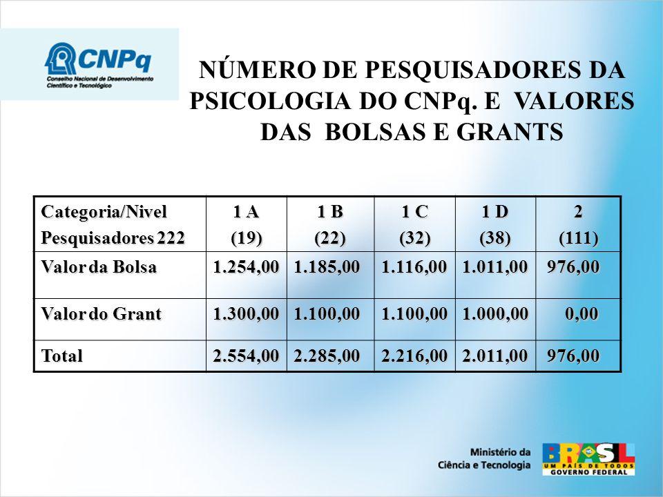 NÚMERO DE PESQUISADORES DA PSICOLOGIA DO CNPq. E VALORES DAS BOLSAS E GRANTSCategoria/Nivel Pesquisadores 222 1 A (19) 1 B (22) 1 C (32) 1 D (38)2(111